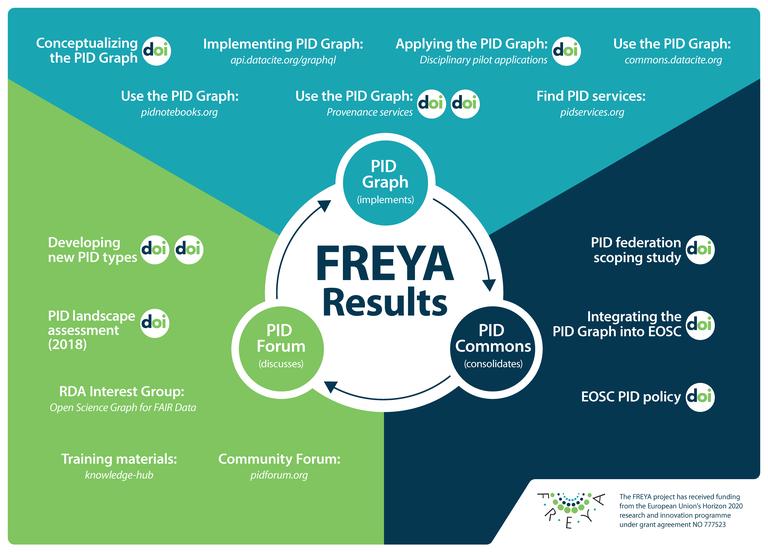 FREYA Results