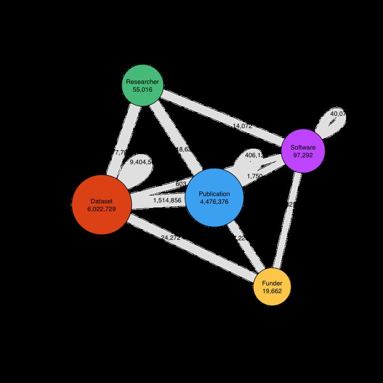 DataCite blog-PID_graph